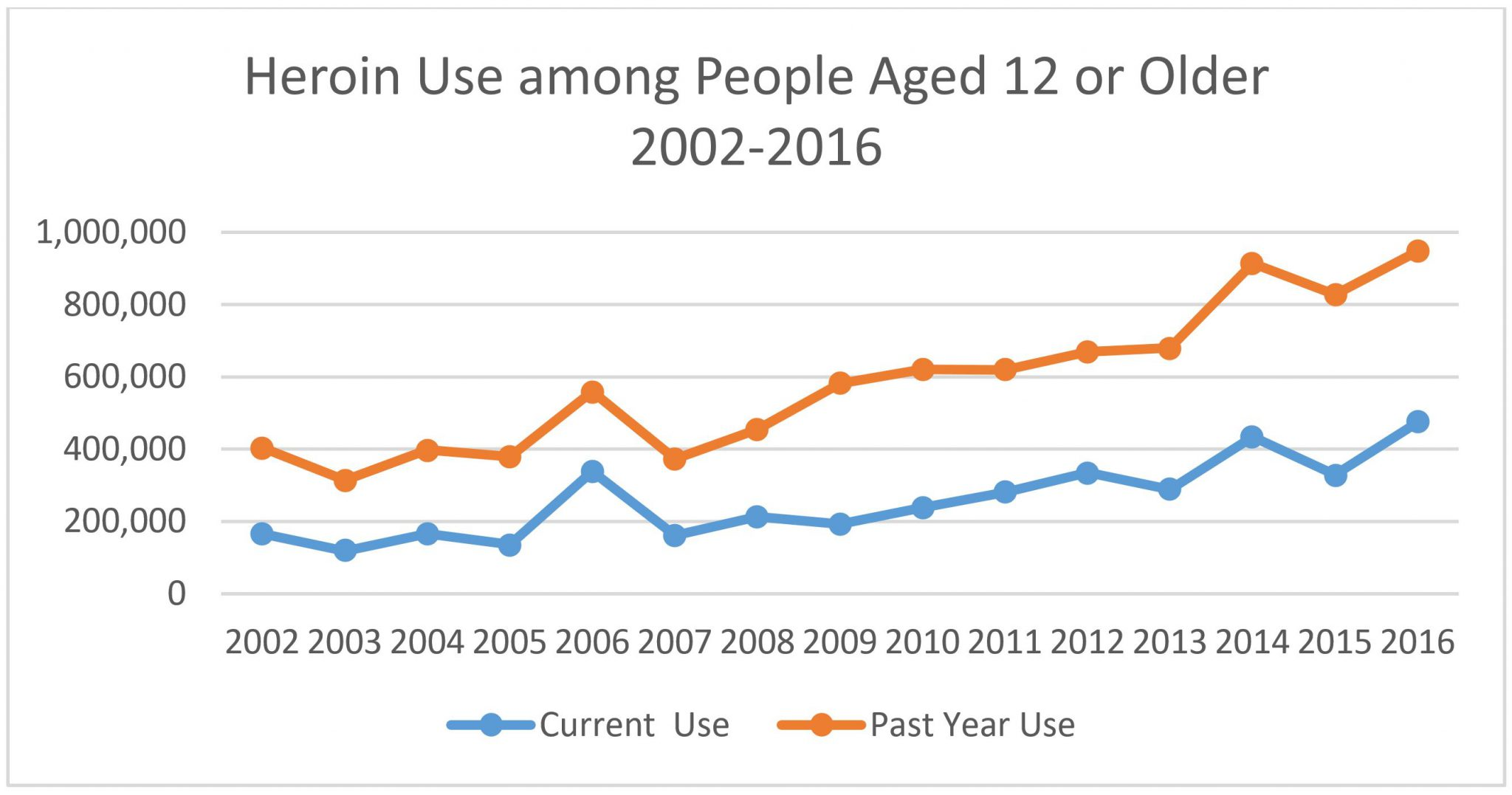 Source: 2016 National Survey on Drug Use and Health.